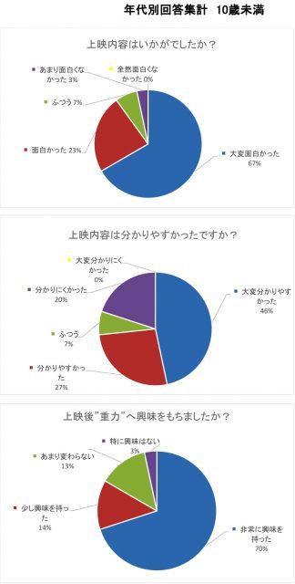 新潟「重力」アンケート集計(10歳未満)2-2